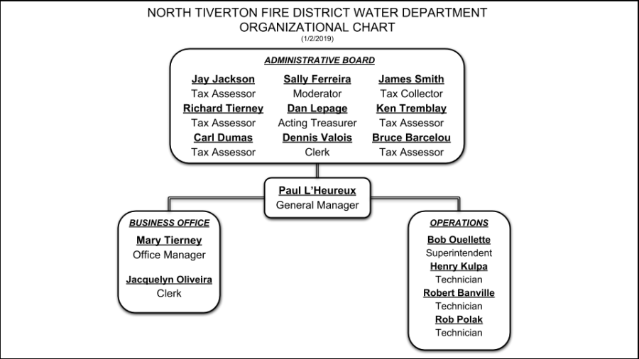 NTFD Water Department Organizational Chart